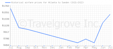 Price overview for flights from Atlanta to Sweden