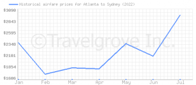 Price overview for flights from Atlanta to Sydney