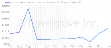 Price overview for flights from Atlanta to Taipei