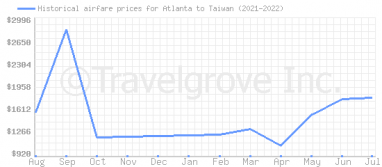 Price overview for flights from Atlanta to Taiwan