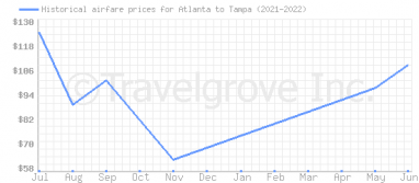 Price overview for flights from Atlanta to Tampa
