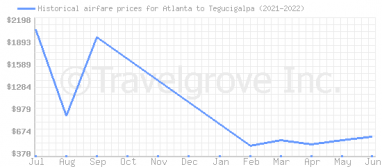Price overview for flights from Atlanta to Tegucigalpa