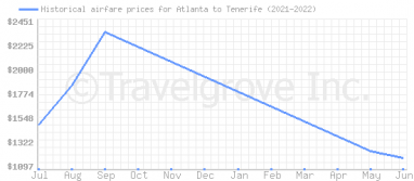Price overview for flights from Atlanta to Tenerife