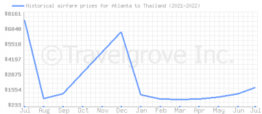 Price overview for flights from Atlanta to Thailand