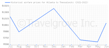 Price overview for flights from Atlanta to Thessaloniki