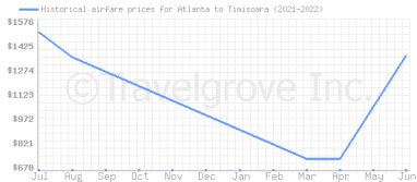 Price overview for flights from Atlanta to Timisoara