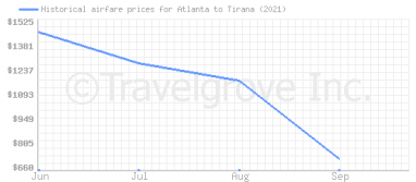 Price overview for flights from Atlanta to Tirana