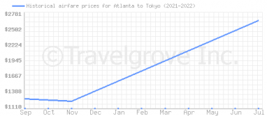 Price overview for flights from Atlanta to Tokyo