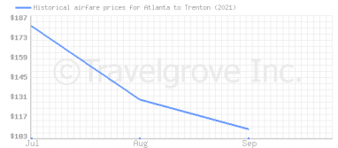 Price overview for flights from Atlanta to Trenton
