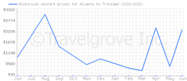 Price overview for flights from Atlanta to Trinidad