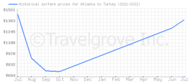 Price overview for flights from Atlanta to Turkey