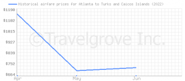 Price overview for flights from Atlanta to Turks and Caicos Islands