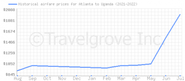 Price overview for flights from Atlanta to Uganda