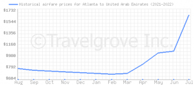 Price overview for flights from Atlanta to United Arab Emirates