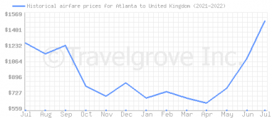 Price overview for flights from Atlanta to United Kingdom