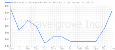 Price overview for flights from Atlanta to United States