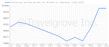 Price overview for flights from Atlanta to Vancouver