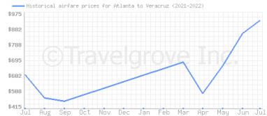 Price overview for flights from Atlanta to Veracruz
