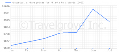 Price overview for flights from Atlanta to Victoria