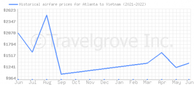 Price overview for flights from Atlanta to Vietnam