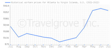 Price overview for flights from Atlanta to Virgin Islands, U.S.