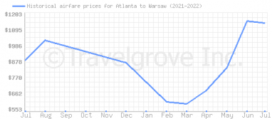 Price overview for flights from Atlanta to Warsaw