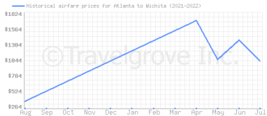Price overview for flights from Atlanta to Wichita