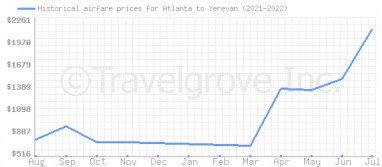 Price overview for flights from Atlanta to Yerevan