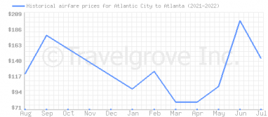 Price overview for flights from Atlantic City to Atlanta
