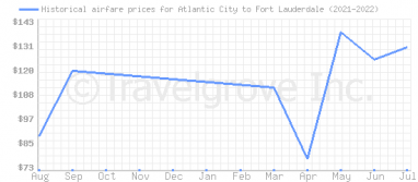Price overview for flights from Atlantic City to Fort Lauderdale