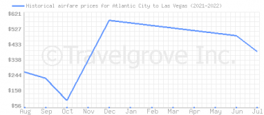 Price overview for flights from Atlantic City to Las Vegas