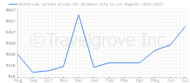 Price overview for flights from Atlantic City to Los Angeles