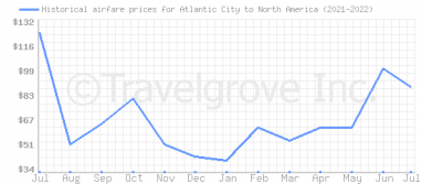 Price overview for flights from Atlantic City to North America