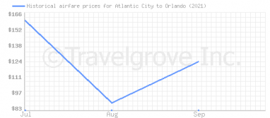 Price overview for flights from Atlantic City to Orlando