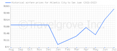 Price overview for flights from Atlantic City to San Juan