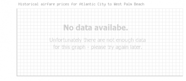 Price overview for flights from Atlantic City to West Palm Beach
