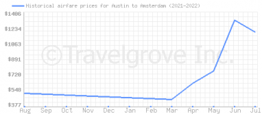 Price overview for flights from Austin to Amsterdam