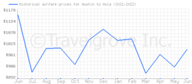 Price overview for flights from Austin to Asia