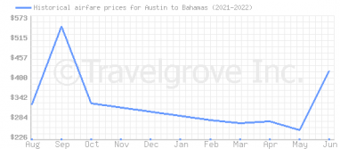 Price overview for flights from Austin to Bahamas