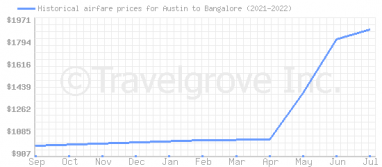 Price overview for flights from Austin to Bangalore