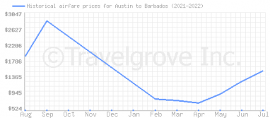 Price overview for flights from Austin to Barbados