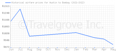 Price overview for flights from Austin to Bombay