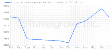 Price overview for flights from Austin to Boston