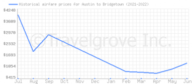 Price overview for flights from Austin to Bridgetown