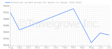 Price overview for flights from Austin to Cancun