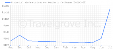 Price overview for flights from Austin to Caribbean