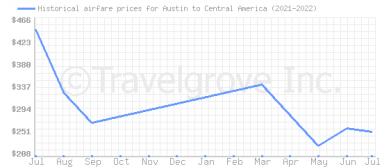 Price overview for flights from Austin to Central America
