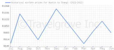 Price overview for flights from Austin to Changi