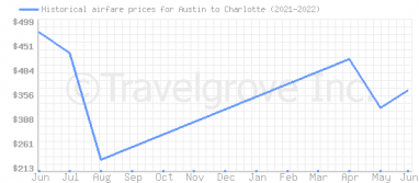 Price overview for flights from Austin to Charlotte