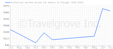 Price overview for flights from Austin to Chicago